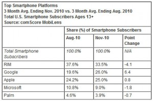 Android overtakes Apple in US