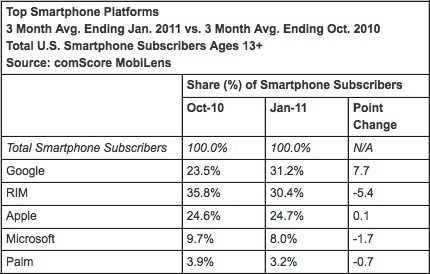 Android jumps to the top of the chart!