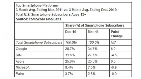 Microsoft market share continues to slide, despite Windows Phone 7