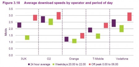 Mobile broadband speeds   O2 come out top