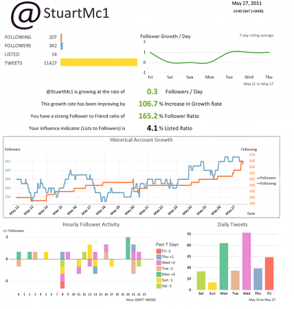 Introducing Twitsprout, one page twitter analytics.