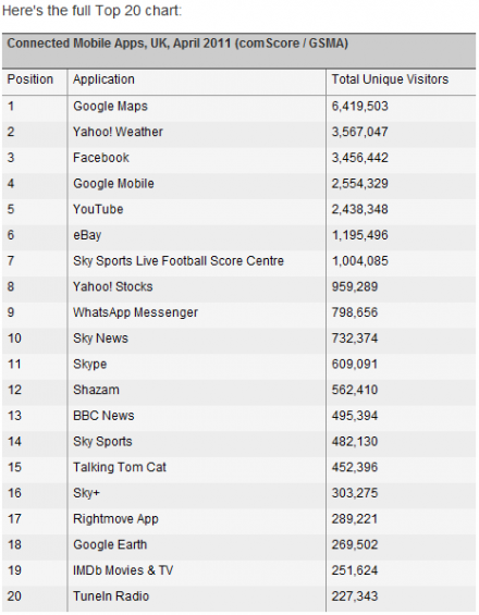 apps chart
