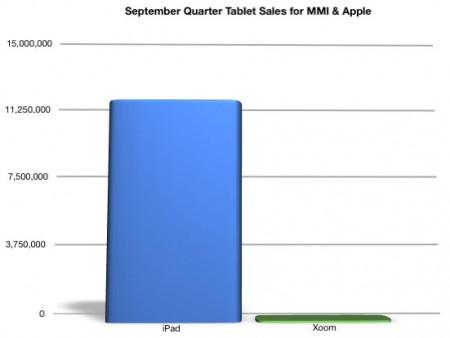 Motorola Q3 results   iPad killer fail