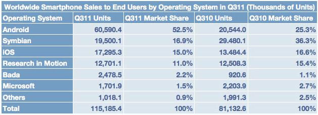 Apple loses market share in smartphone market. Sort of.