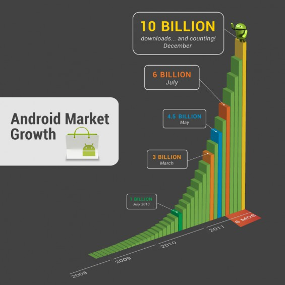 Android   10 billion app downloads