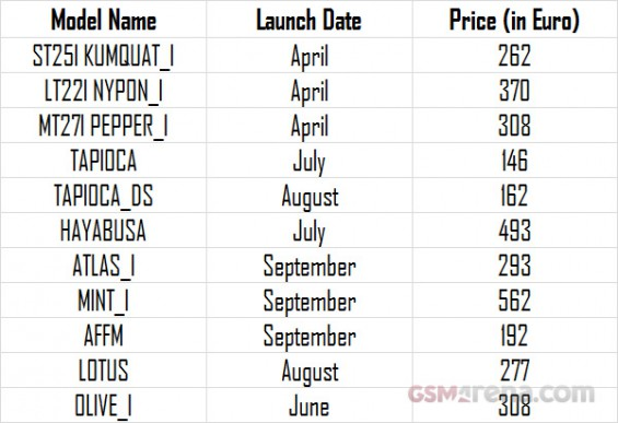 Upcoming Sony handsets leak out