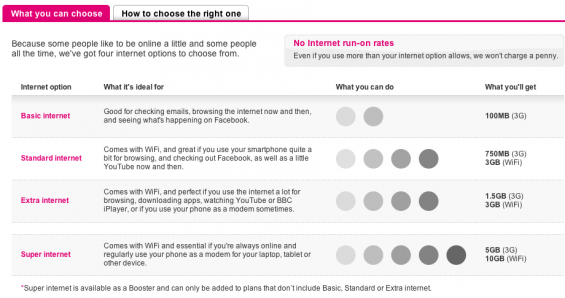 T Mobile Add More Data Options