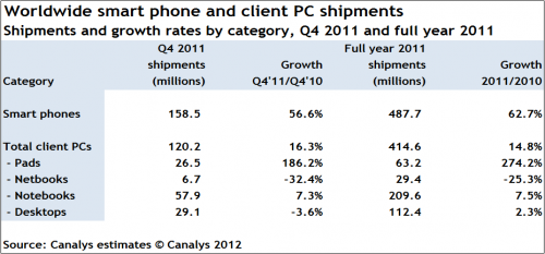 Canalys SmartphoneGrowth