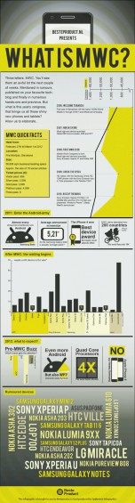 wpid besteproduct mwc infographic.jpg