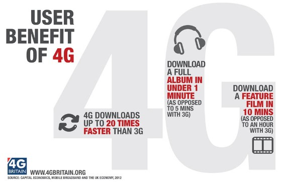 User benefits of 4G Large