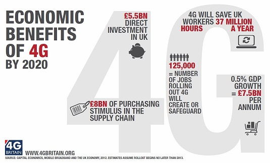 Economic Benefits of 4G hi rez