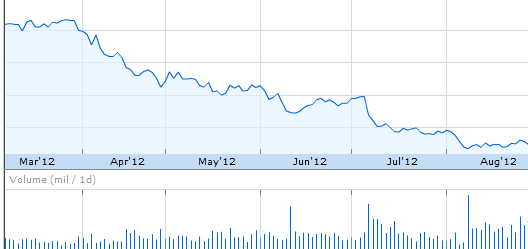 HTC stock slump