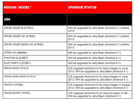 Motorola Jelly Bean Updates