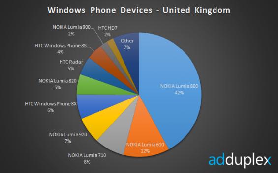 WP devices uk