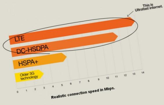 three ultrafast internet