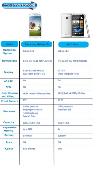 Galaxy S4 v HTC One