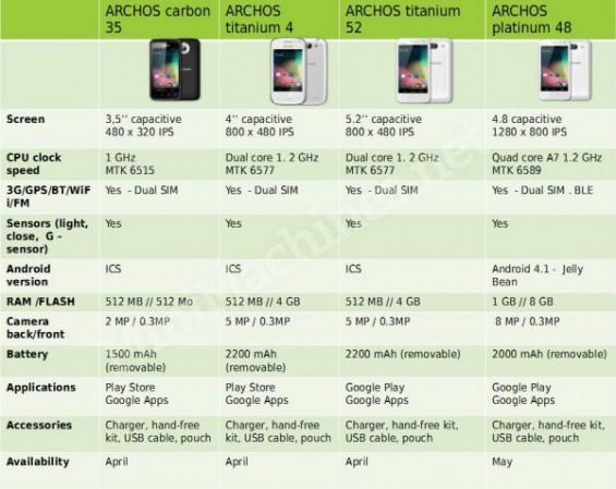 Archos Android Phone Range