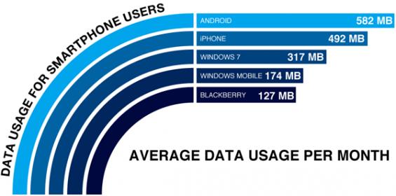 mobiledata usage