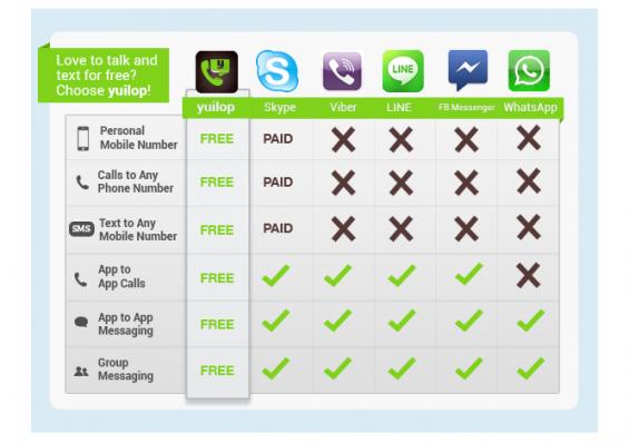 yuilop options