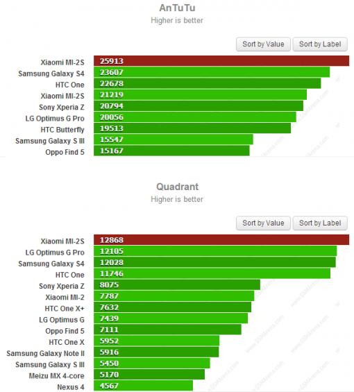 xiaomi mi2s benchmarks zps1d60e5db