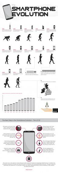 SMARTPHONE EVOLUTION 1024 px