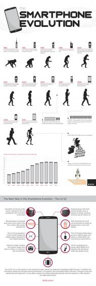 SMARTPHONE EVOLUTION 565