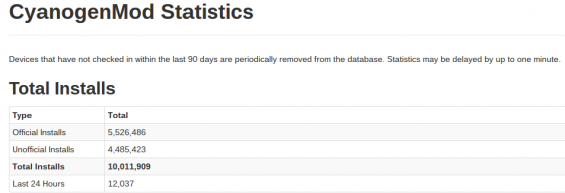 cyanogenmod statistics