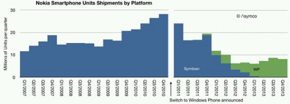 Nokia Results Graph