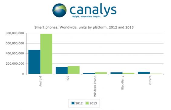 smartphone shipments1