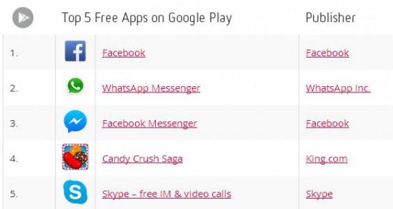 top5 goog free