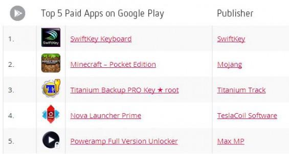 top5 goog pay