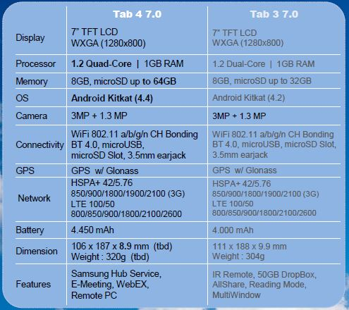 tab 4 7.0 vs tab 3 7.0
