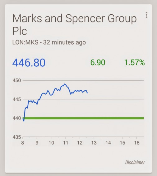 Google Now Shares