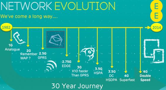 EE Network Evolution2