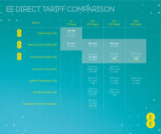 EE Direct Tariff Comparison