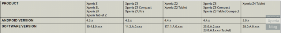 Xperia Z4 Tablet 640x76