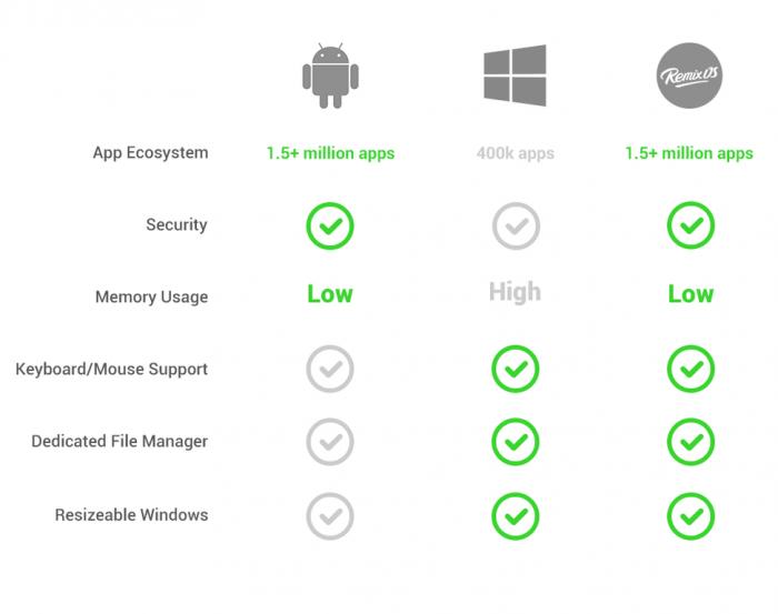 OS comparison