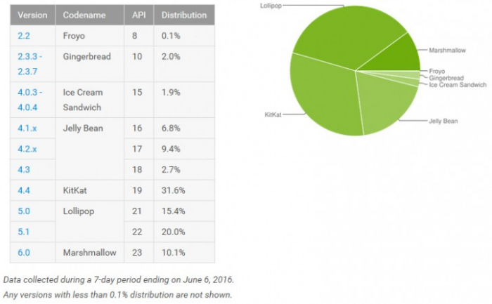 Android Distribution Numbers June