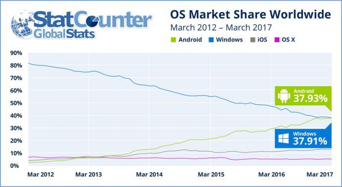 statcounter internet share march 2017