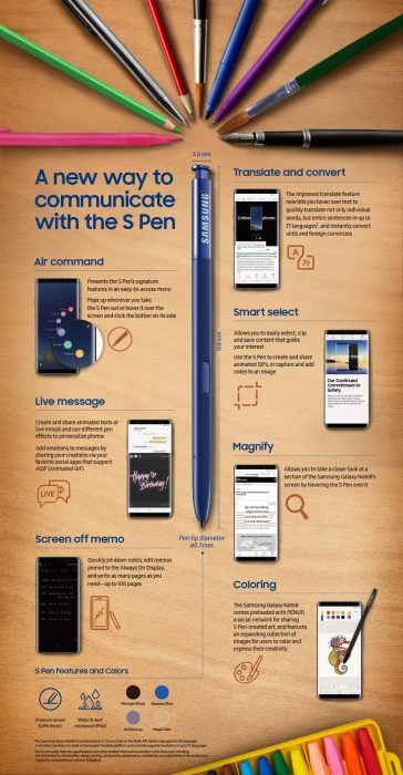 Galaxy Note8 S Pen infographic