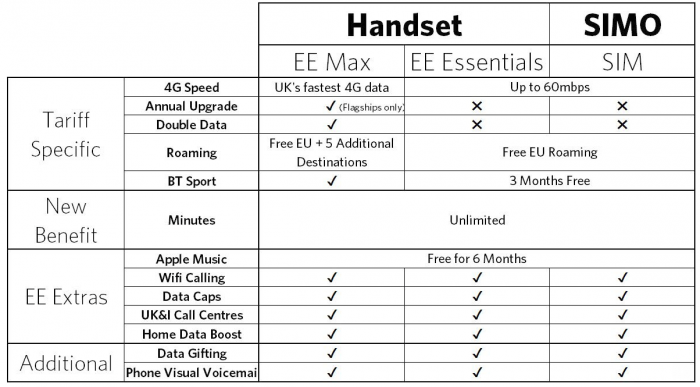 EE Explained