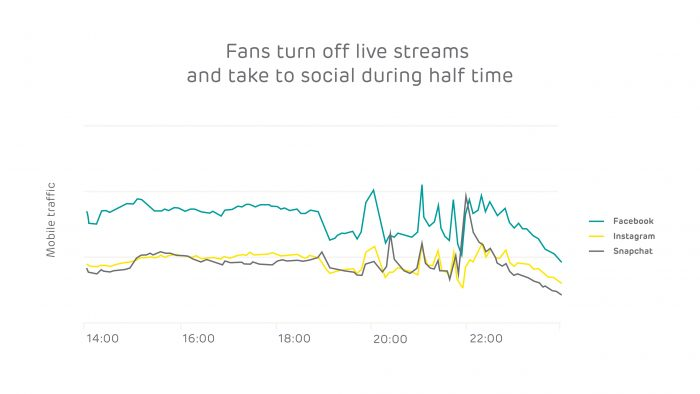 Fans turn off live streams and take to social during half time