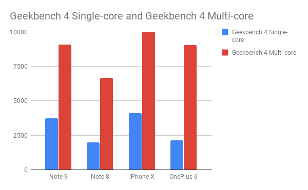 Geekbench 4 Single core and Geekbench 4 Multi core