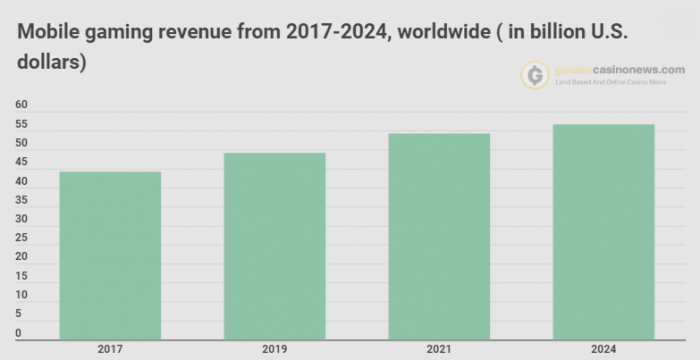 Mobile Gaming Generated 60% of the Global Video Games Revenue in 2019