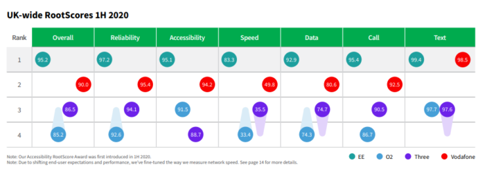EE nails the RootMetrics scores again, but Three 5G speeds are mad crazy