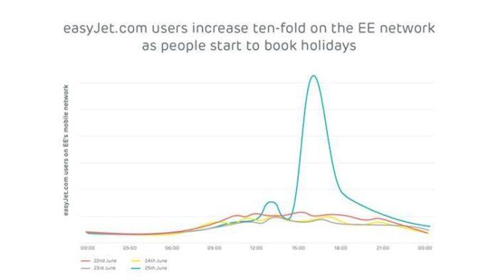 App and behaviour changing across smartphones during lockdown